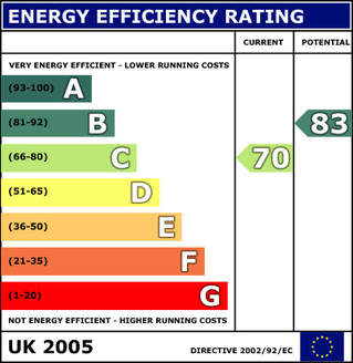 Energy Efficiency Rating Residential EPC